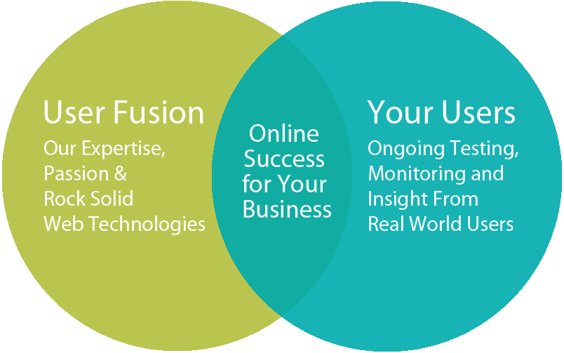 Venn diagram of User Fusion awesomeness!!